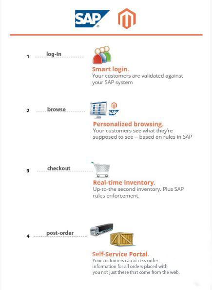 Real-Time Integration SAP
