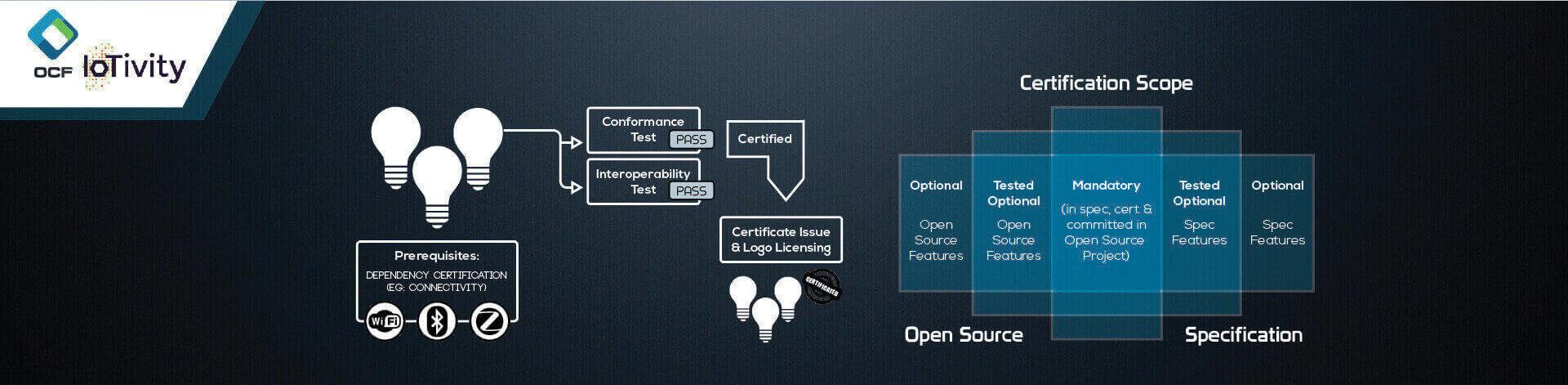IoT Standardization, IoT Implementation, IoTivity