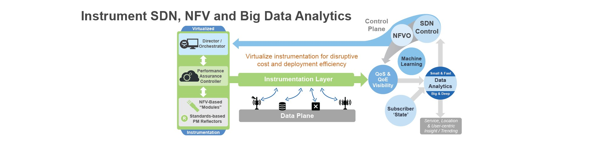Software Defined Network, big data in SDN, IoT in SDN