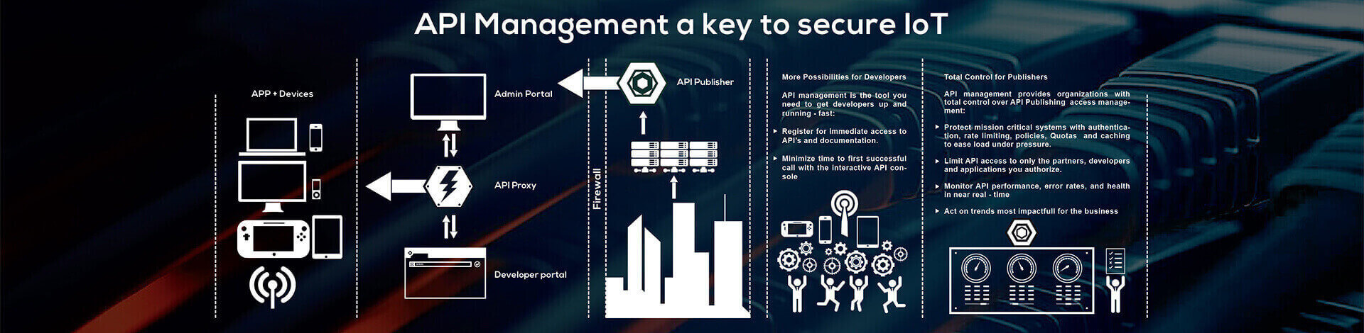 API Management a key to secure IoT solutions