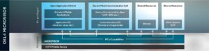 OKL4 Microvisor: Virtualization for Mobile