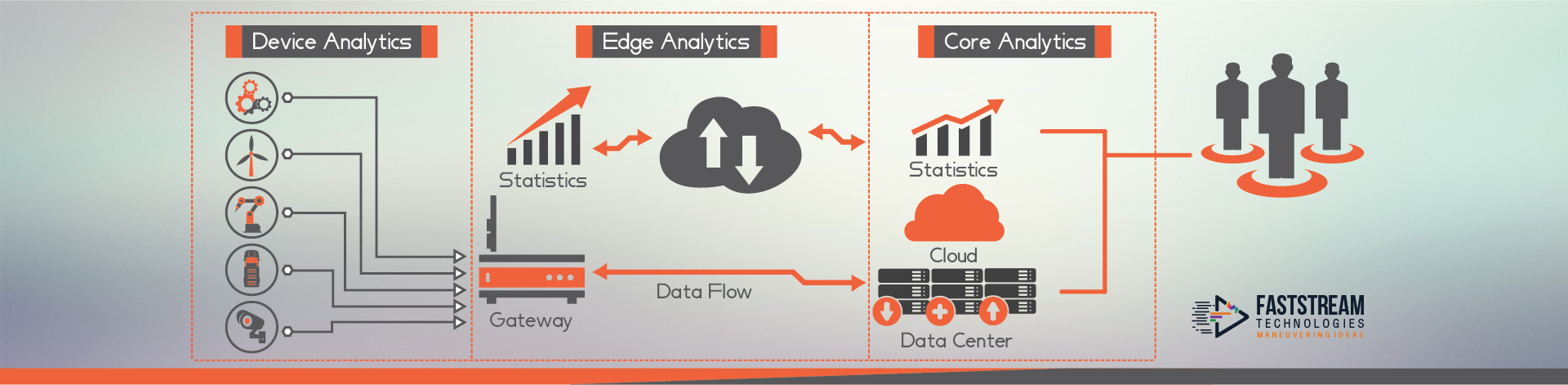 Network Edge boosting ladder to the IIoT World