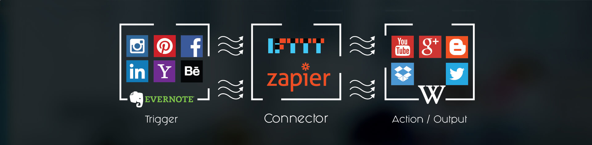 Welcome to the next level of Automation: IFTTT & Zapier