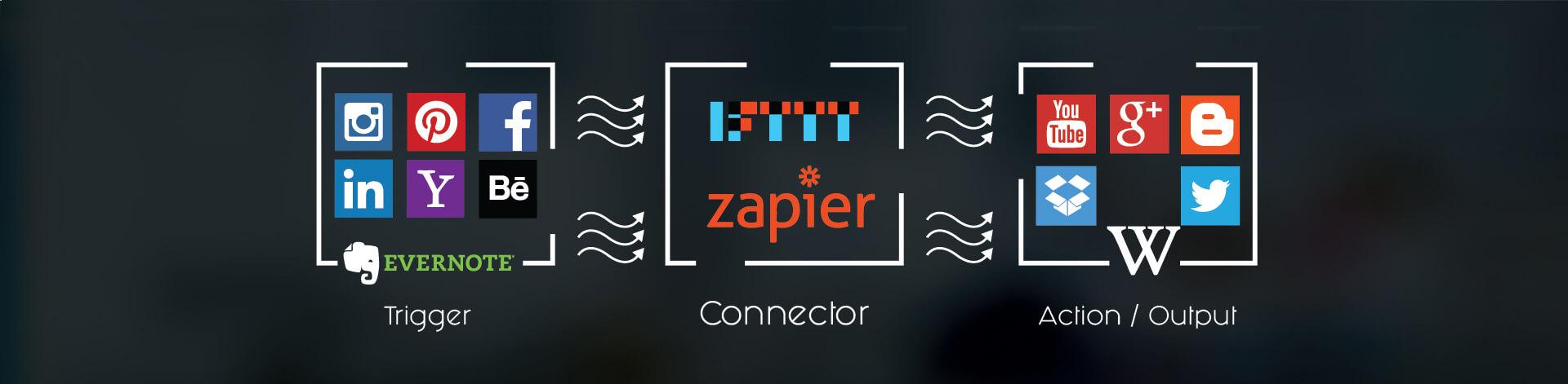 IFTTT Zapier, next level of Automation