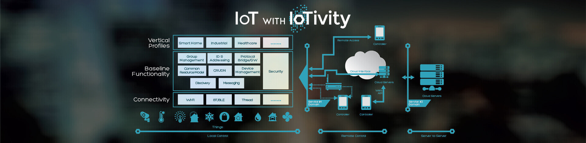 IoT with IoTivity
