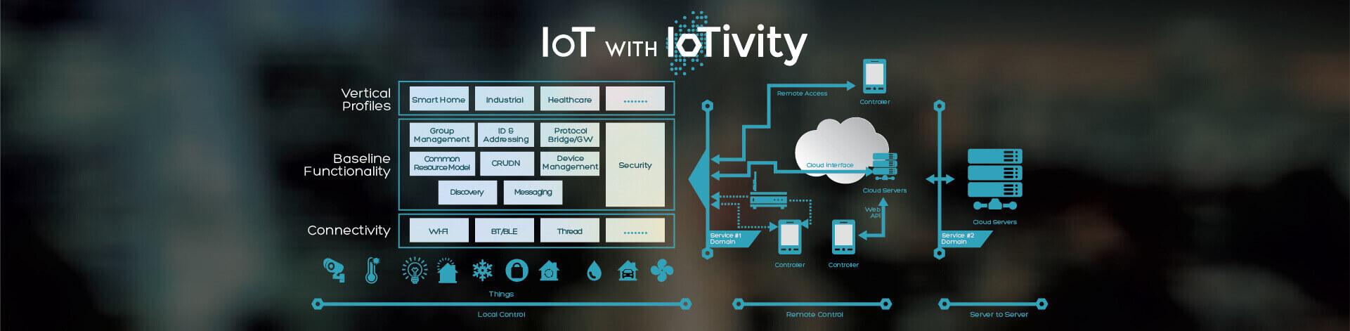 IoT with IoTivity