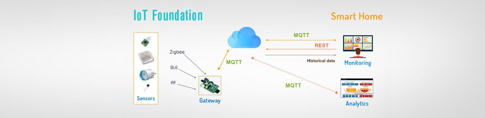 Home Automation Gateway