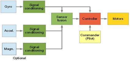 Bluetooth Enabled Autonomous Micro-QUADCOPTER