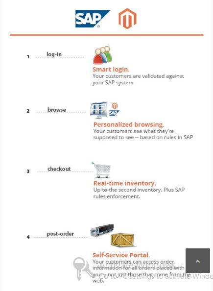 SAP & Magento