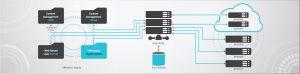 High Performance Computing (HPC) Solution