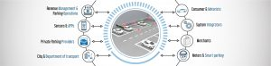 IoT enabled Smart Parking solution –Making way for automated parking system