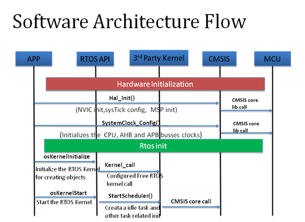 Software Architecture Flow - Breath Analyzer