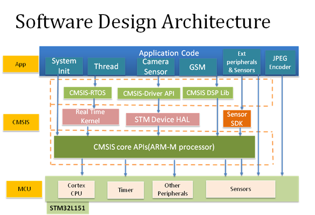 Software Design Architecture - Breath Analyzer