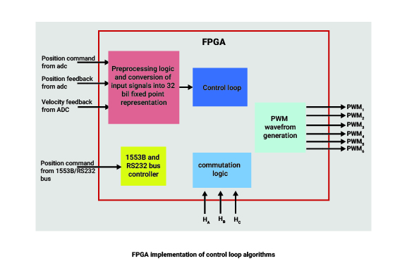 Digital PID Control Loop Algorithms for EMA