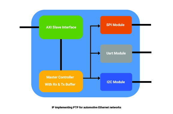 Ethernet Filters for Precision time Protocol on Automotive Ethernet