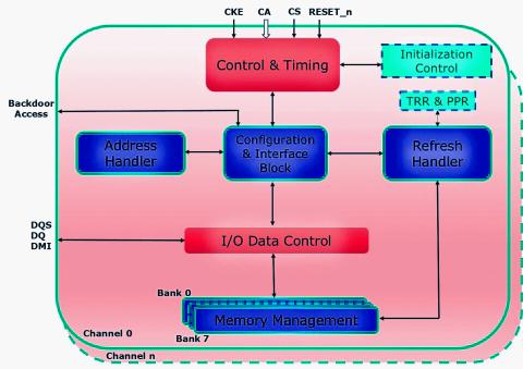 LPDDR4-DRAM