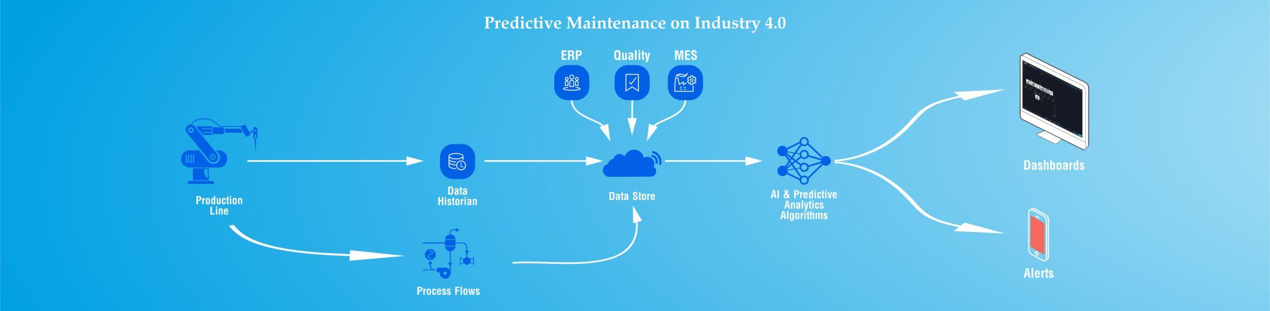 Predictive-Maintenance-studies