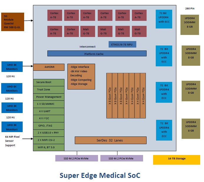 Super Edge Medical SoC