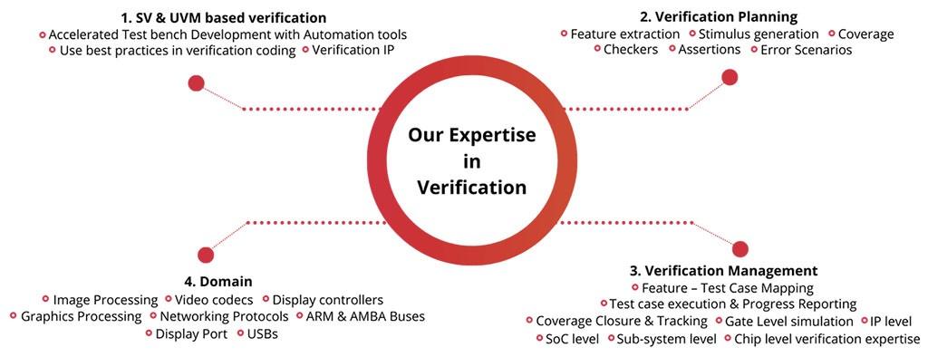 Design Verification services