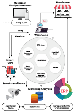 BIG DATA FOR RETAIL INDUSTRY