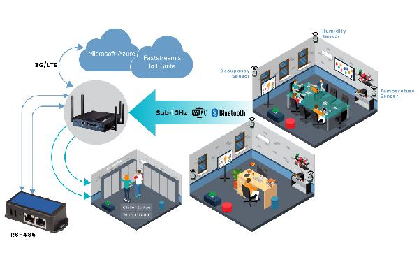 smart HVAC - IWMS