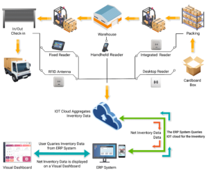 Warehouse Management Architecture