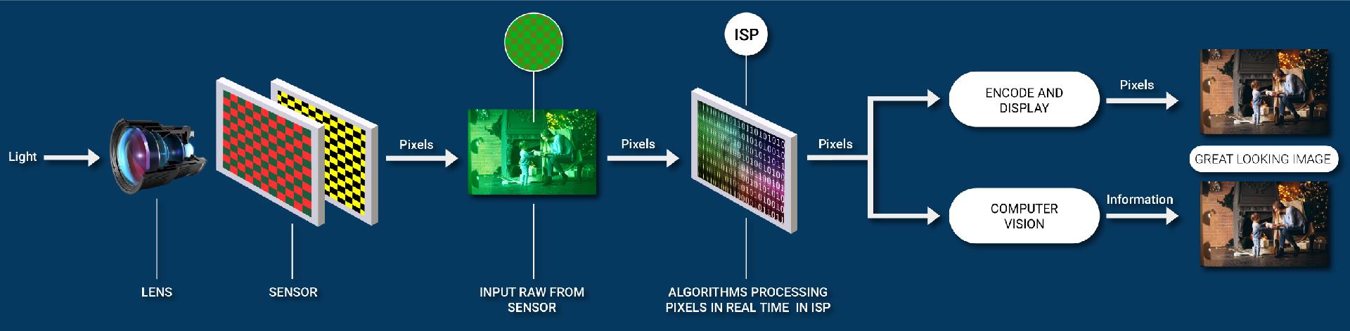 Image Signal Processor